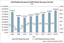 IPAF Chart - Rental Revenue